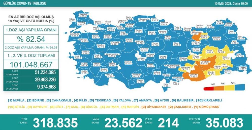 Türkiye'nin günlük koronavirüs ve aşı tablosu açıklandı