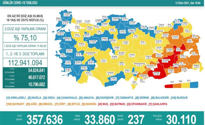 Türkiye'nin güncel koronavirüs tablosu açıklandı! 12.10.2021