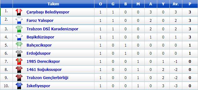 Trabzon 1. Amatör Play-Off   Maç Sonuçları ve Puan Durumu