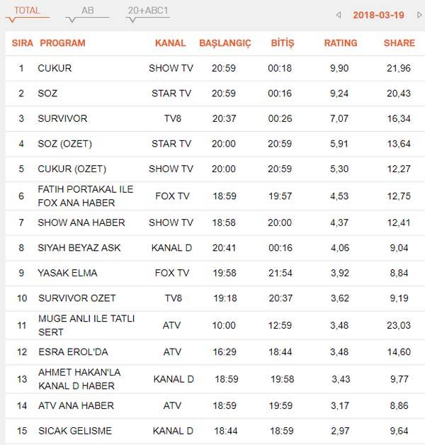 19 Mart Reyting Sonuçları belli oldu – Çukur, Söz, Survivor adasından reyting galibi kim oldu?