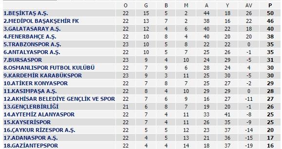 Trabzonspor sıfırladı!
