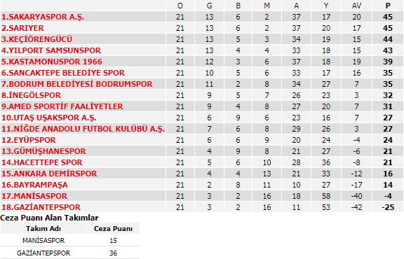 TFF 2. Lig Beyaz Grup