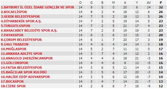 Spor Toto Süper Lig'de 13. haftanın programı ve Süper Lig puan durumu