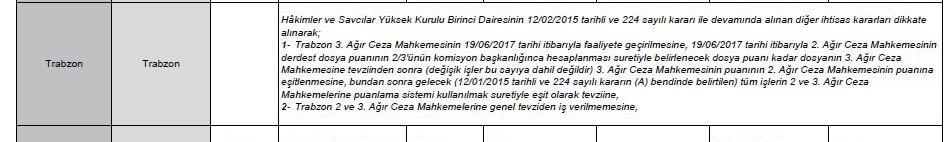 Flaş karar! Trabzon'da faaliyete geçiyor