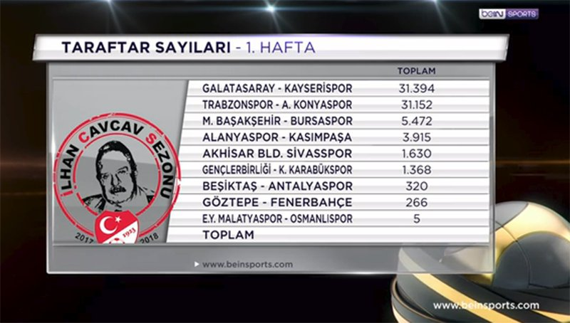 Taraftar sayılarında Trabzonspor kaçıncı sırada?