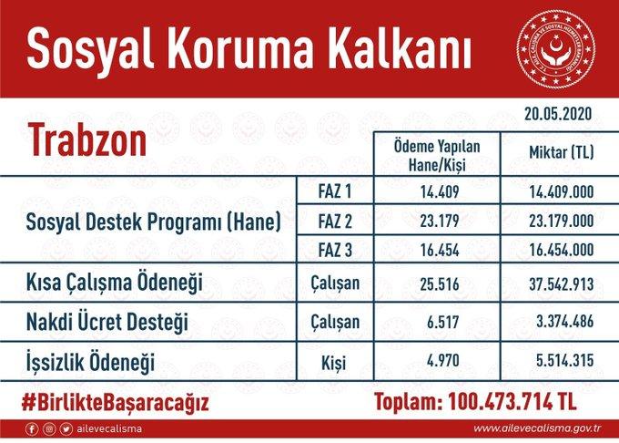 Başkan Zorluoğlu Paylaştı! Trabzon'a 100 Milyon TL'lik destek