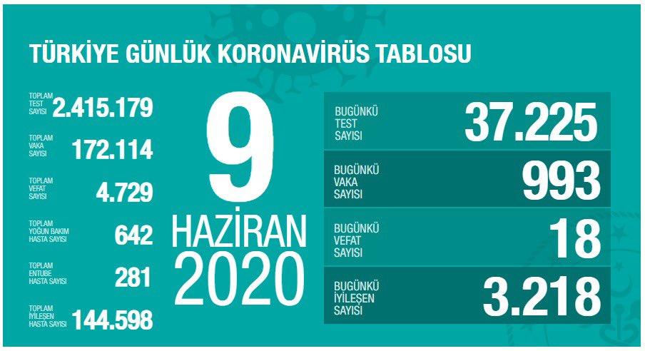 Sağlık Bakanı Koca günlük koronavirüs tablosunu açıkladı