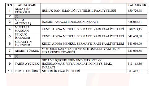 Trabzon'da vergi rekortmenleri açıklandı