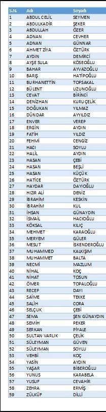 Milletvekili aday adaylığı başvurusu sona erdi - AK Parti Trabzon'da kaç aday adayı var?