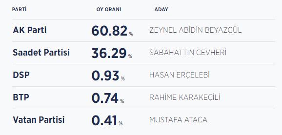 Şanlıurfa seçim sonuçları / Şanlıurfa Büyükşehir Belediye Başkanı kim oldu?