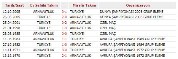 Türkiye Arnavutluk ile karşılaşacak