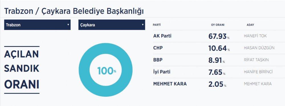 Çaykara seçim sonuçları / Çaykara Belediye Başkanı kim oldu?