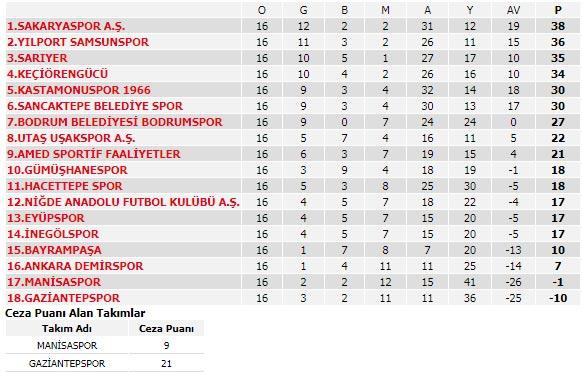 Spor Toto Süper Lig'de 15. haftanın programı ve Süper Lig puan durumu