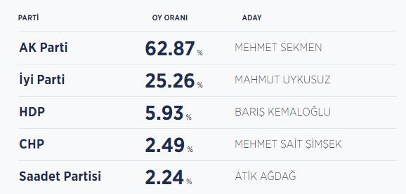 Erzurum seçim sonuçları / Erzurum belediye başkanı kim oldu?