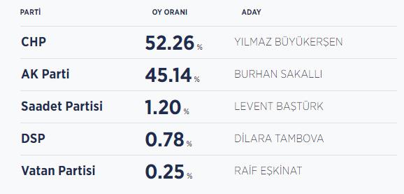 Eskişehir seçim sonuçları / Eskişehir belediye başkanı kim oldu?