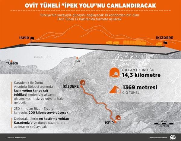 Erdoğan Ovit Tüneli'ni açtı
