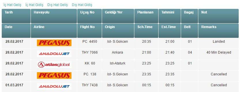 Sis Uçak seferlerini vurdu: Trabzon'da 5 sefer...