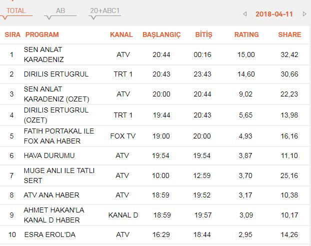 Sen Anlat Karadeniz, Diriliş Ertuğrul reyting sonuçları - 18 Nisan reyting sıralaması