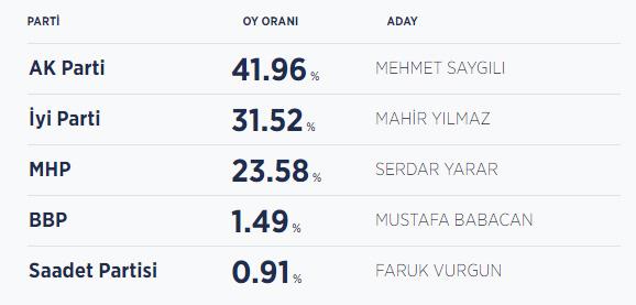 Kırıkkale seçim sonuçları / Kırıkkale Belediye Başkanı kim oldu?