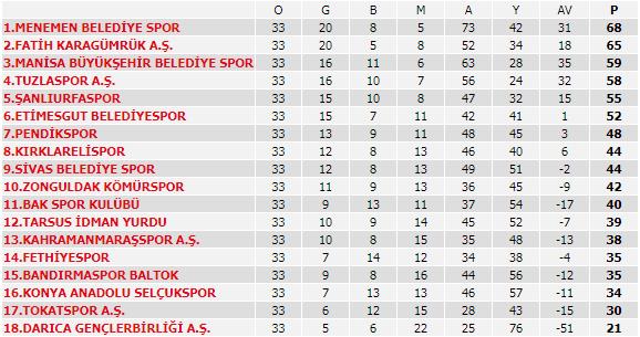 TFF 2. Lig Kırmızı Grup'ta 33. Hafta Puan Durumu