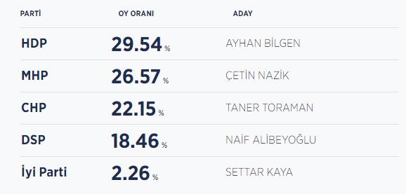 Kars seçim sonuçları / Kars yeni belediye başkanı kim oldu?