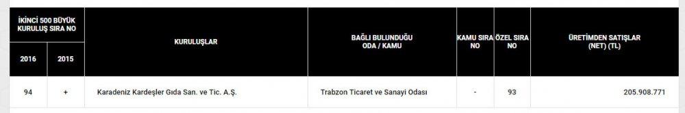 Trabzon firması Kebir Türkiye'de ikinci 500'e girdi