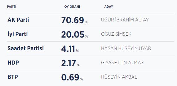 Konya seçim sonuçları / Konya yeni belediye başkanı kim oldu?