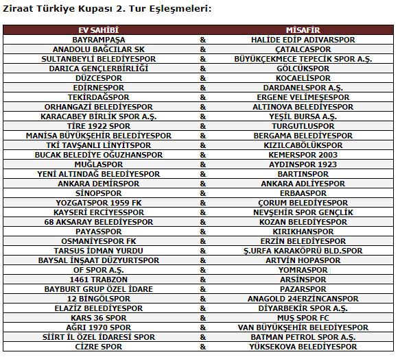 Trabzon ekiplerinin rakipleri belli oldu