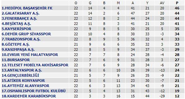 Süper Lig 22. Hafta maçları, Süper Lig Puan Durumu ve 23. Hafta maçları