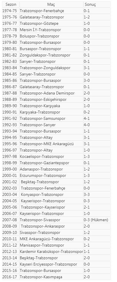 Trabzonspor ilk maçlarda kazanıyor: 43 maçta...