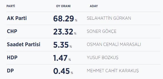 Malatya seçim sonuçları / Malatya yeni belediye başkanı kim oldu?
