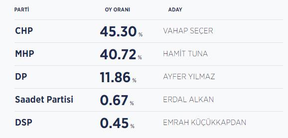Mersin seçim sonuçları  / Mersin yeni belediye başkanı kim oldu?