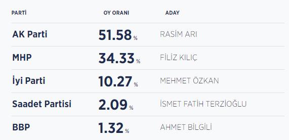 Nevşehir seçim sonuçları / Nevşehir yeni belediye başkanı kim oldu?