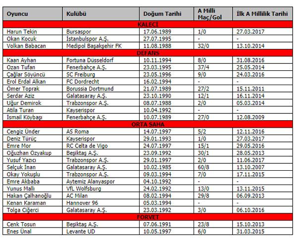 A Milli Takım aday kadrosu açıklandı: Trabzonspor'dan 3 oyuncu