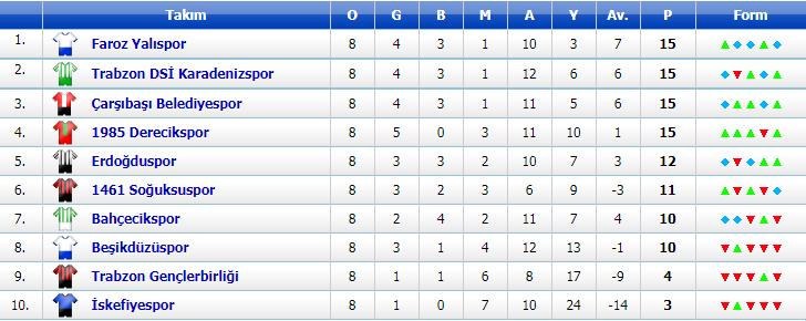 Trabzon 1. Amatör Play-Off   Puan Durumu, Fikstür ve Maç Sonuçları