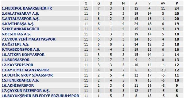Süper Lig 11. Hafta maçları, puan durumu ve 12. Hafta maçları