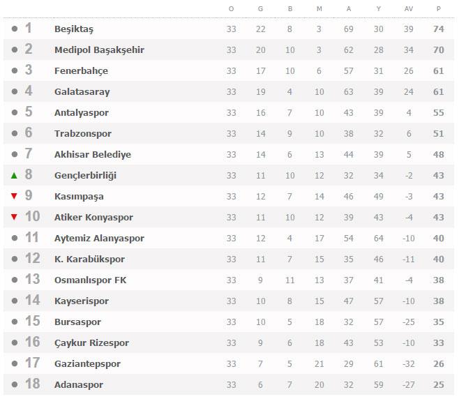 Süper Lig 33. Hafta puan durumu, maç sonuçları ve gelecek haftanın programı