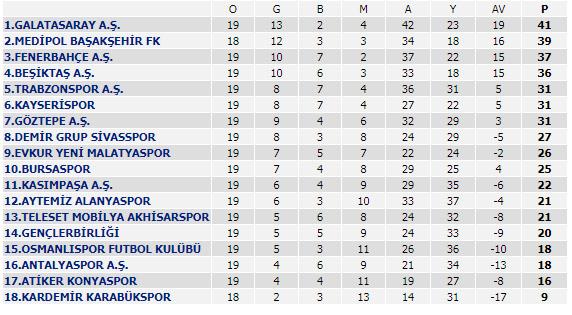 Süper Lig'de ikinci yarı ne zaman başlıyor? – İşte Süper Lig'de ikinci yarı programı