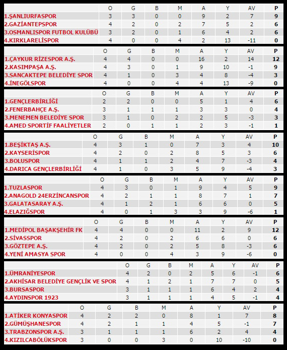 Ziraat Türkiye Kupası Grup Elemeleri 4. hafta maçları programı, sonuçları, puan durumu ve gelecek haftanın programı