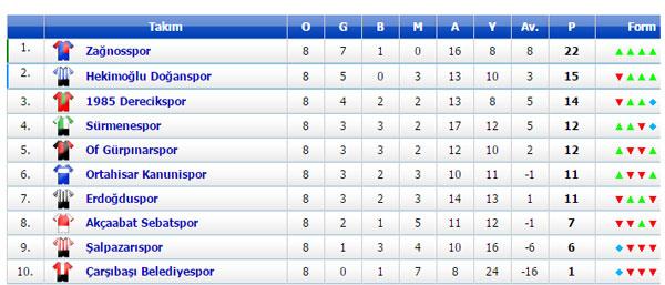 Trabzon 1. Amatör kümede play-off heyecanı