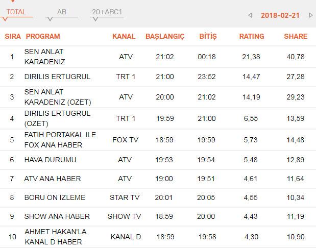 Diriliş Ertuğrul, Börü ve Sen Anlat Karadeniz reyting sonuçları! 28 Şubat Reyting sıralaması