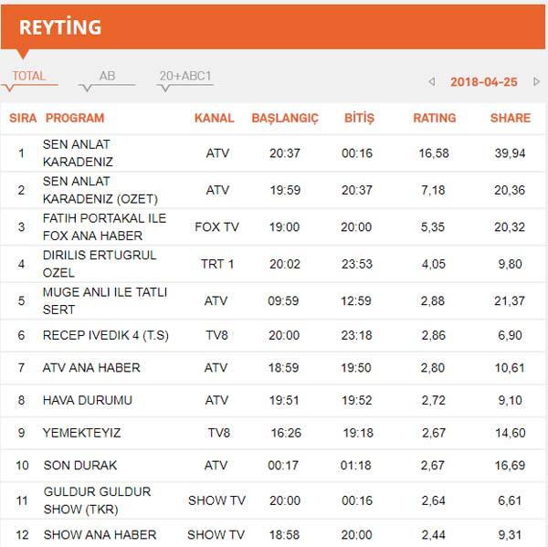 Sen Anlat Karadeniz, Diriliş Ertuğrul Reyting sonuçları – 25 Nisan 2018 Reyting Sonuçları