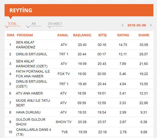 Sen Anlat Karadeniz, Diriliş Ertuğrul Reyting sonuçları – 9 Mayıs 2018 Reyting Sonuçları