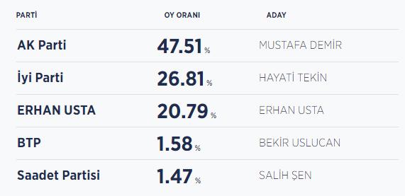 Samsun seçim sonuçları / Samsun Büyükşehir Belediye Başkanı kim oldu?