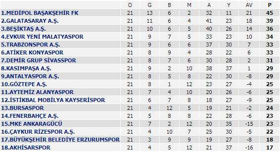 Spor Toto Süper Lig - 21. Hafta