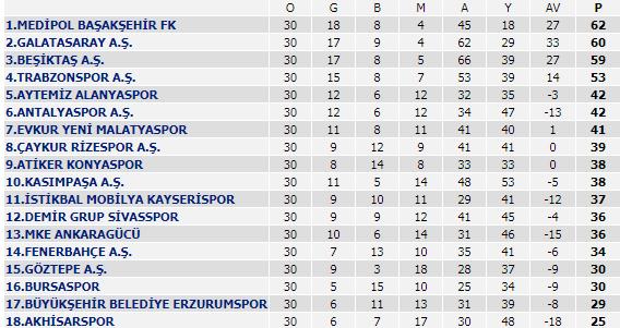 Spor Toto Süper Lig - 30. Hafta Puan Durumu