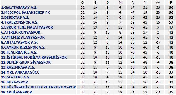 Spor Toto Süper Lig - 32. Hafta