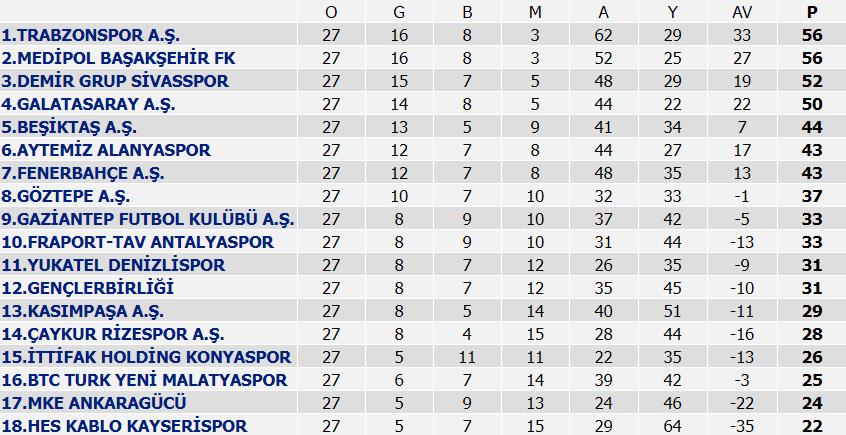 Süper Lig puan durumu, 27. Hafta maçlarının sonuçları ve 28. Hafta maç programı