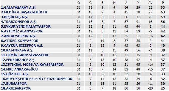 Spor Toto Süper Lig - 31. Hafta Sonuçları
