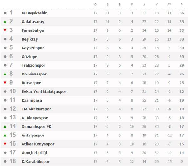 Süper Lig 17. Hafta maç sonuçları ve Süper Lig puan durumu